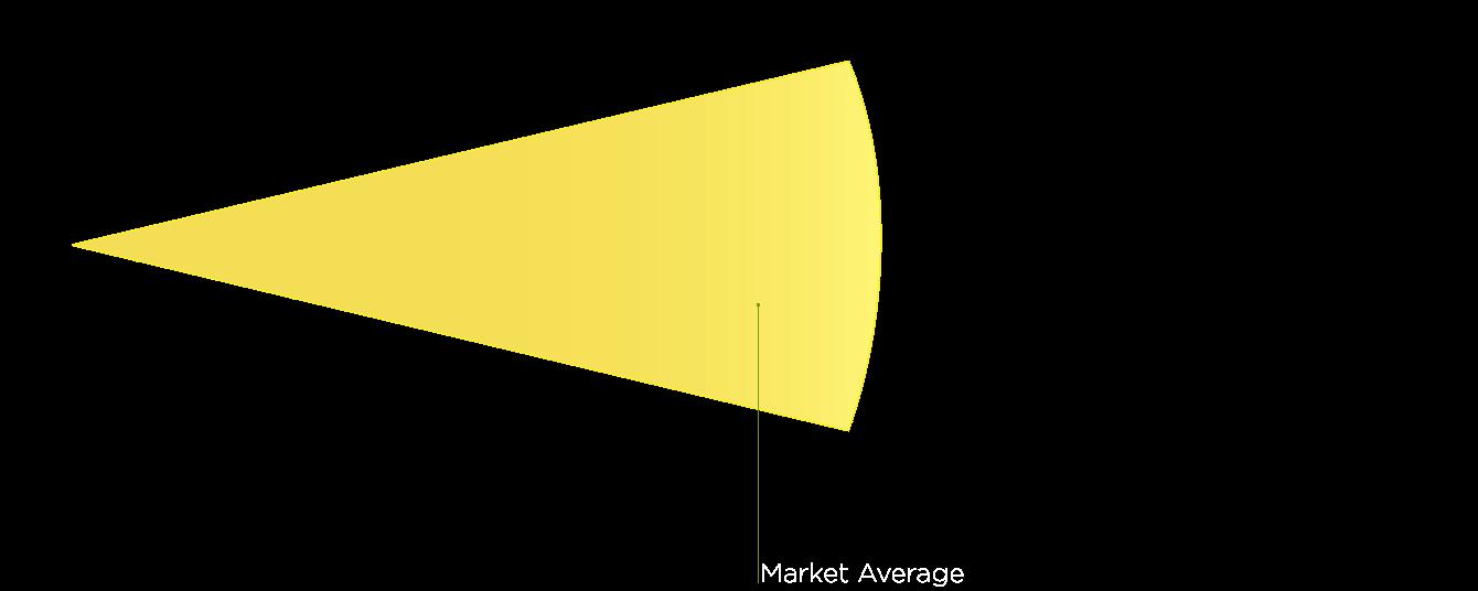 Market Average